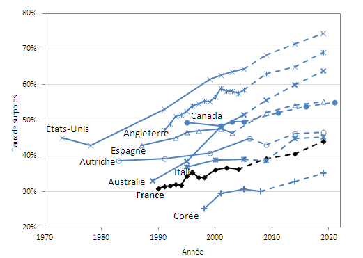 Taux de surpoids de 1970 à 2020 dans les pays de l'OCDE